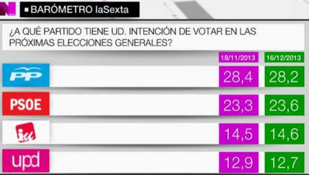 El Partido Popular conseguiría el 28,2% del voto ya decidido