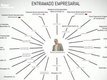 El entramado empresarial de la OID