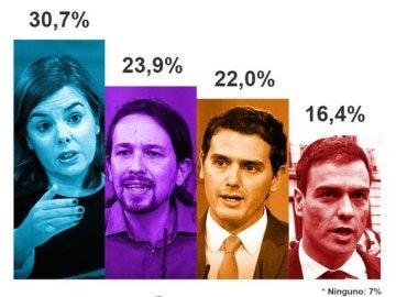 Resultado de la encuenta de Europa Press sobre el debate del 7D
