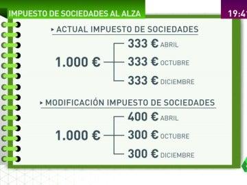 Frame 70.938513 de: IMPUESTO DE SOCIEDADES
