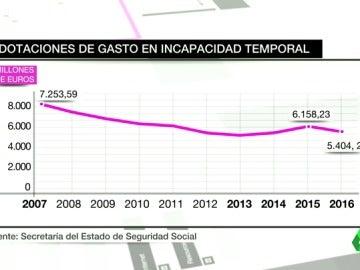 """Frame 85.089124 de: Con la recuperación económica aumentan las bajas laborales: """"Si hay miedo a la pérdida de empleo la gente trabaja"""""""