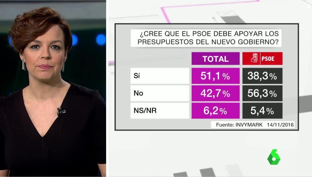 Barómetro sobre el respaldo del PSOE a los PGE