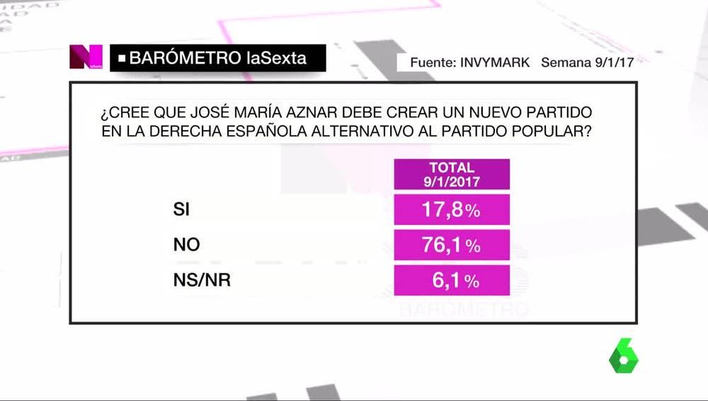 Barómetro sobre Aznar