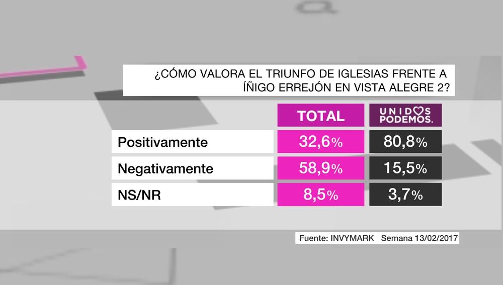 Barómetro Podemos