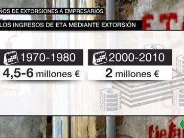 Frame 21.22 de: extorsion ETA