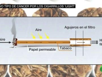 Frame 14.776096 de: tabaco light