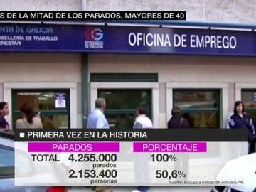 Datos de la situación de paro en España