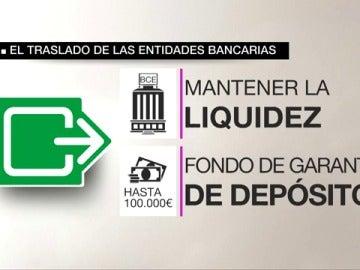¿Qué beneficios aporta a las entidades bancarias trasladar su sede fuera de Cataluña?