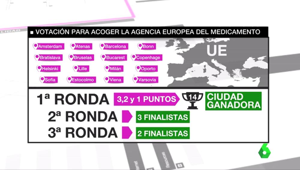 Barcelona, aún con opciones de acoger la sede de la Agencia Europea del Medicamento