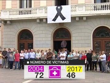 Comparación del número de víctimas oficiales entre el año 2004 y el 2017
