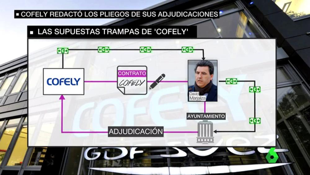 Supuestas tramas de Cofely