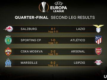 Resultados de los cuartos de final de la Europa League