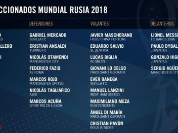 Lista de Argentina para el Mundial Rusia 2018