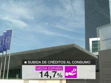 Subida de créditos al consumo.