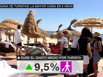 España recibe menos visitantes extranjeros pero se incrementa su inversión: los turistas internacionales gastaron en julio un 9,5% más