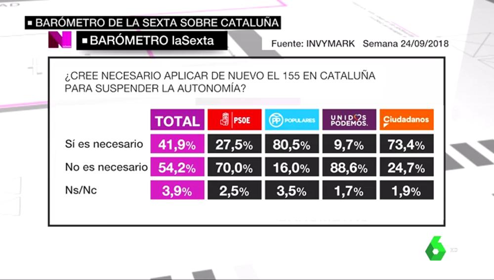 VÍDEO REEMPLAZO   Barómetro laSexta: Un 54,2% de encuestados no creen necesario aplicar de nuevo el artículo 155 en Cataluña