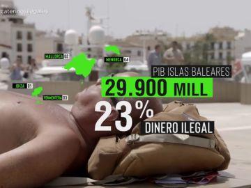 El negocio opaco del catering ilegal en Ibiza: las cifras de una economía con un 23% de dinero negro
