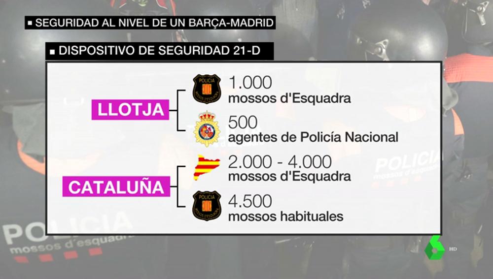 El Gobierno prepara un despliegue policial mayor al de un Barça-Madrid para el 21D: así se repartirán todos los agentes