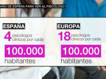La Sanidad Pública necesita 7.200 psicólogos para que España tenga un servicio de salud mental digno