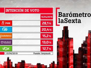 Barómetro de laSexta en intención de voto para el 28A
