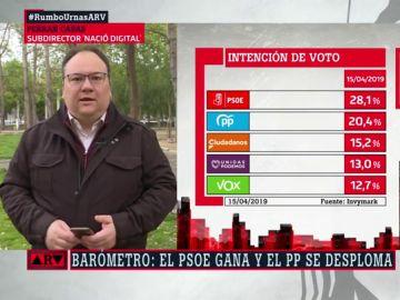 """Ferran Casas analiza las últimas encuestas electorales: """"Vox puede quedar por delante de Cs y Unidas Podemos y esto va a condicionar mucho"""""""