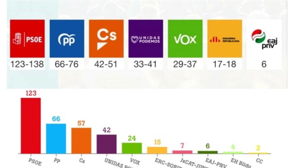 Comparación entre la previsión del CIS y los resultados electorales del 28A