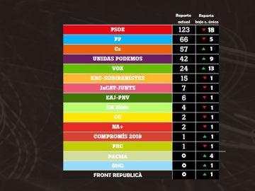 Resultados de los partidos el 28A bajo circunscripción única