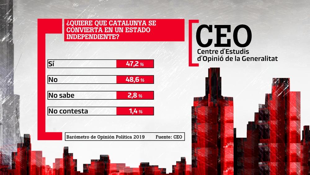Barómetro de Opinión Política del CEO