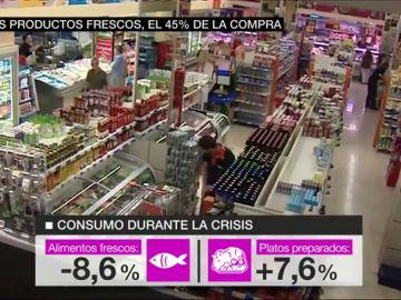 Los productos frescos sólo suponen el 45% de nuestra compra: el precio y la falta de tiempo están detrás del bajo porcentaje