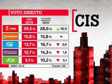 Barómetro del CIS de junio