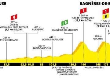 Perfil: Etapa 12 del Tour de Francia, del 18 de julio del 2019