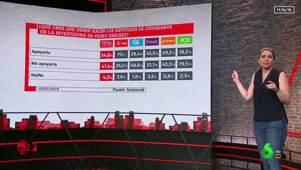 ¿Qué tendrían que hacer PP y Ciudadanos en la votación de la investidura de Pedro Sánchez?