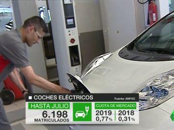 Las ventas de los coches eléctricos no arrancan: sólo se han matriculado un 0,7% del total de vehículos