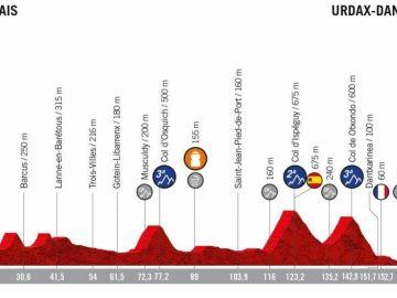 El perfil de la etapa 11 de la Vuelta Ciclista a España 2019