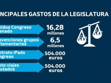 Principales gastos de la legislatura