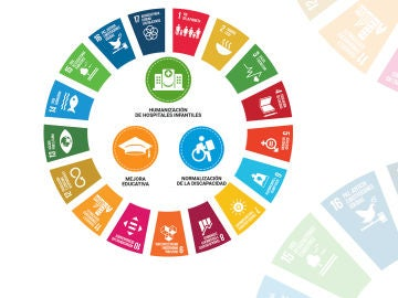 Aniversario de los Objetivos de Desarrollo Sostenible