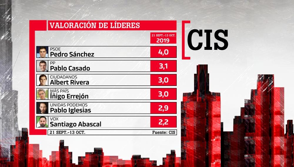 Esta es la valoración de los líderes, según la encuesta del CIS