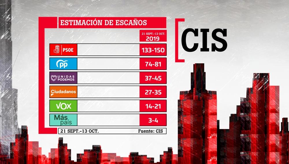 El CIS pronostica una victoria del PSOE con entre 133 y 150 escaños en las elecciones