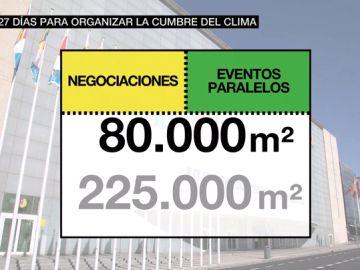 La Cumbre del Clima, en tiempo record: Madrid se prepara en 32 días para un evento que tarda años en organizarse