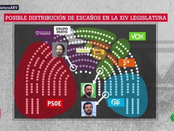 Posible reparto de asientos en el Congreso