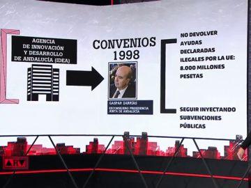 """Estos son los nuevos """"papeles de los ERE"""" que ha encontrado la Junta de Andalucía"""