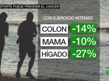 Hacer deporte de manera regular puede reducir el riesgo de padecer cáncer de mama, hígado y colon, entre otros