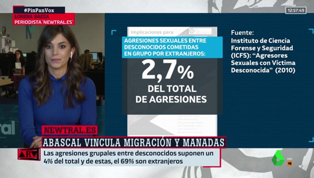 Abascal insiste en vincular inmigración y violaciones en grupo: Newtral explica por qué esto es falso