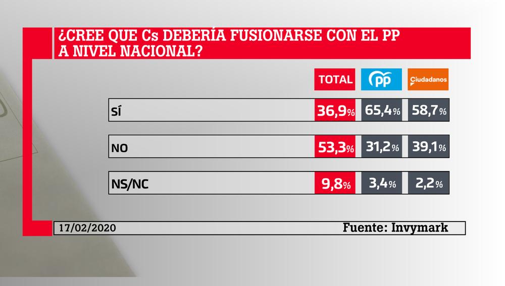 Resultados del barómetro de laSexta sobre la coalición PP-Cs