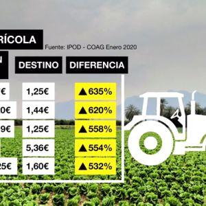 Tabla de precios del campo: la abismal diferencia entre lo que pagas tú y los distribuidores por los productos