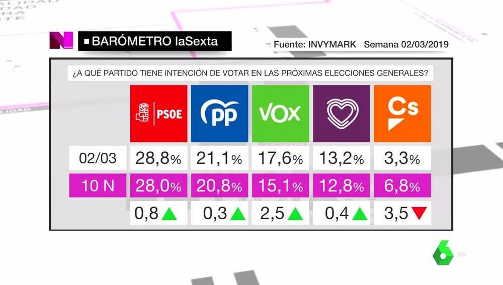 Barómetro de intención de voto