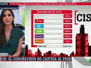 Barómetro del CIS: la crisis del coronavirus no castiga al PSOE, que ganaría las elecciones con el 31% de los votos