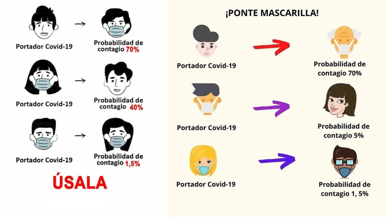 Ejemplos del meme viral engañoso sobre la protección de las mascarillas