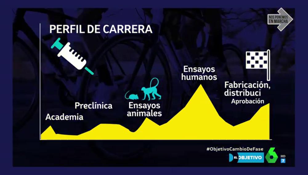Te explicamos la carrera mundial por la vacuna del coronavirus como si fuese una vuelta ciclista