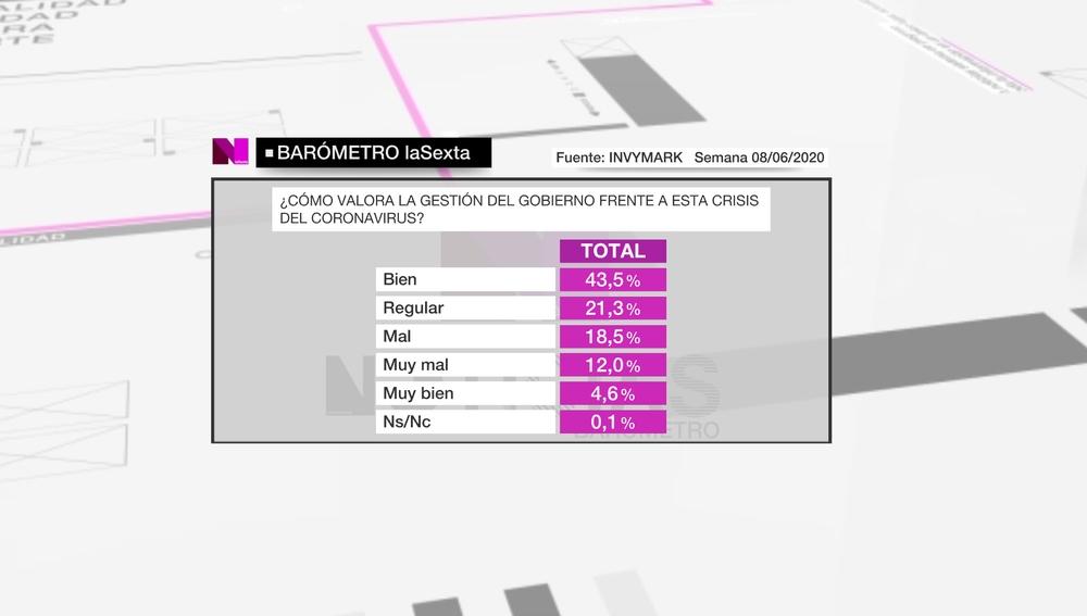 Barómetro de laSexta del domingo 14 de junio de 2020